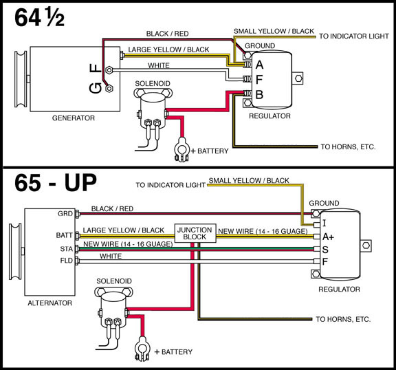 Ford Diagramsrhwiringwizard: Alternator Wiring Diagram In Addition Starter Generator At Gmaili.net